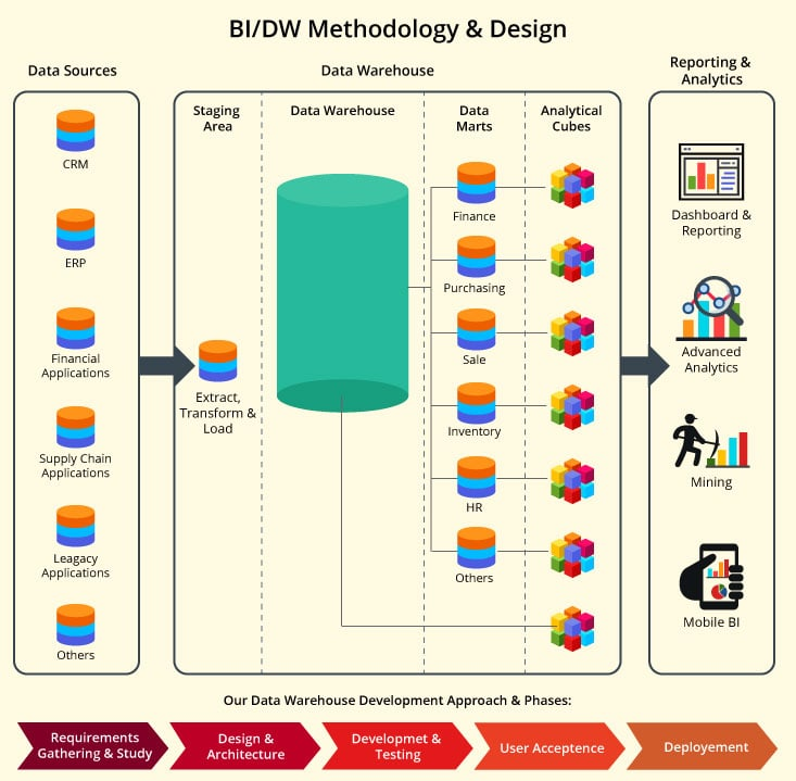 Data Warehouse Methodology