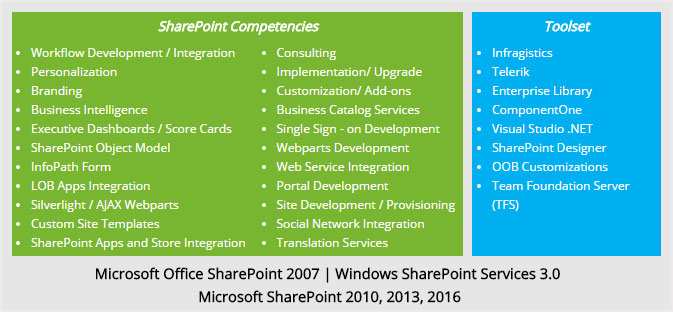 SharePoint Competencies